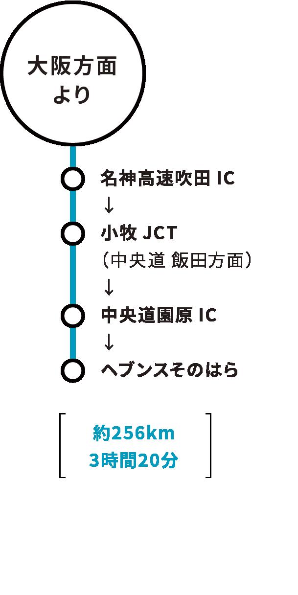 大阪方面より
